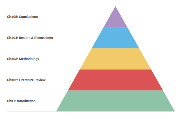 Chapters of dissertation breakdown pyramid
